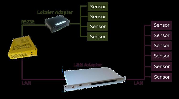 Aufbau Sensoren